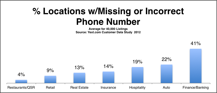 Missing phone numbers make it easy to lose out on leads.