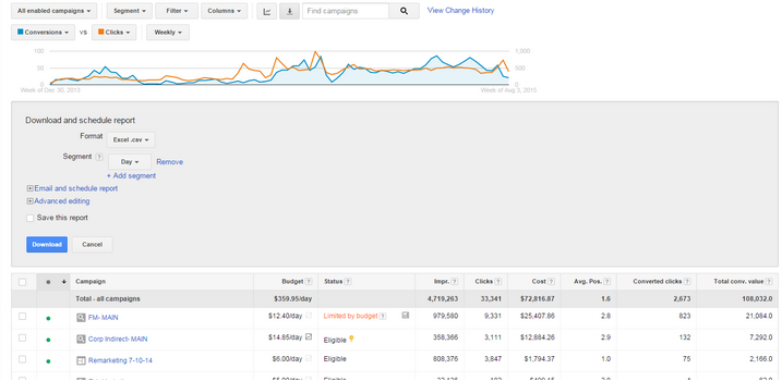 seo versus ppc - ppc reporting gives you added insight you can use in your marketing.