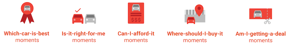 """This graphic from Google shows some of the """"micro-moments"""" car buyers are searching for throughout the car buying journey."""