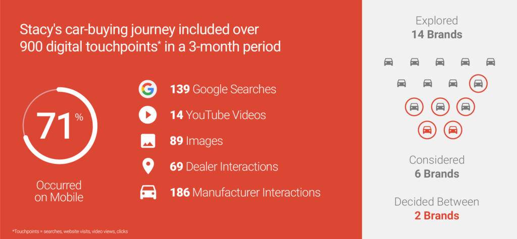 This graphic shows one car buyer's digital interactions when looking to buy a car - SEO can influence many of these touchpoints.