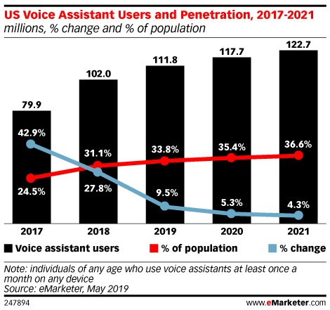 This chart from eMarketer shows how voice search usage will increase.