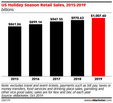 Chart from eMarketer about holiday shopping season 2019.