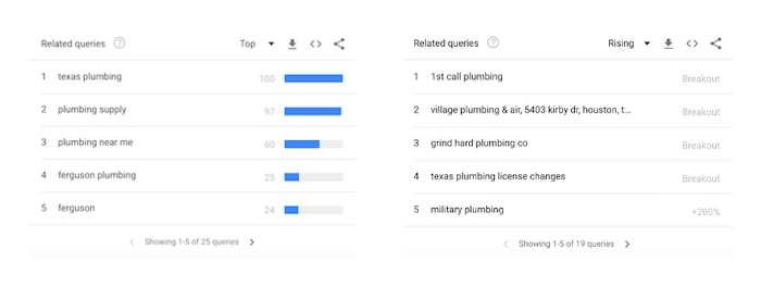 Related queries on Google Trends