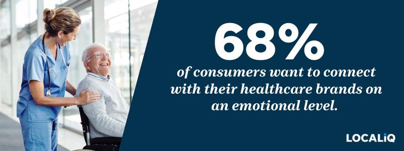LOCALiQ Healthcare Marketing Stat