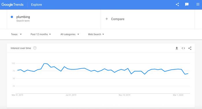 Screenshot of plumbing search interest on Google Trends.