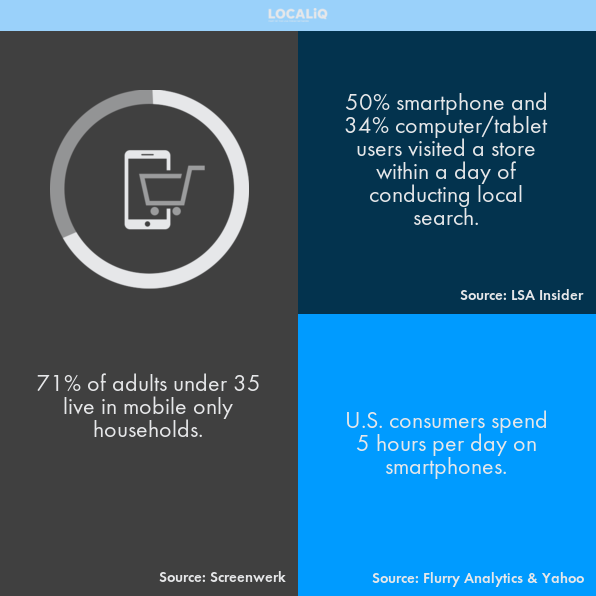 This infographic breaks down how users are depending on their devices more and more. Being mobile friendly is a must.