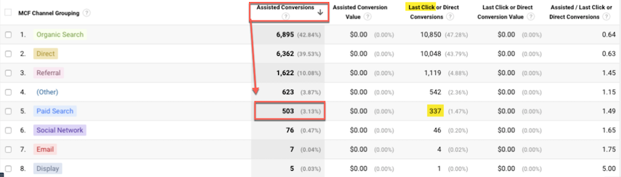 Google Analytics reporting example of last-touch and assisted attribution - LOCALiQ