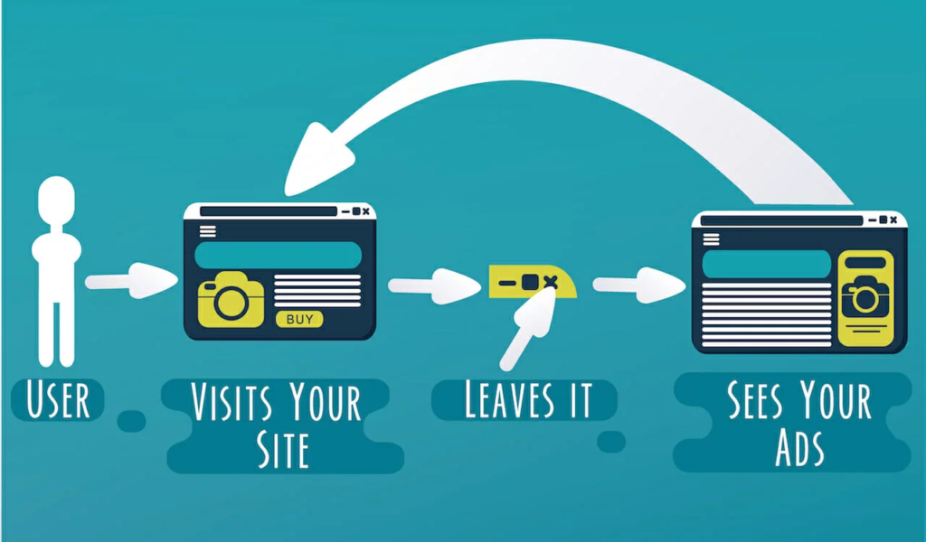 Retargeting allows you to bring users back to your site who have already visited.