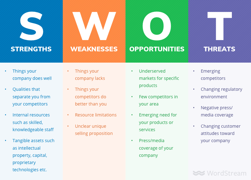 Small Business Marketing Goals & Objectives SWOT