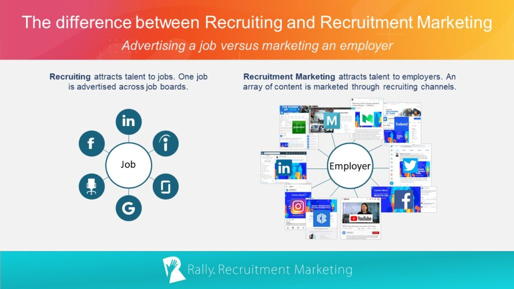 This graphic illustrates the difference between recruiting and recruitment marketing.
