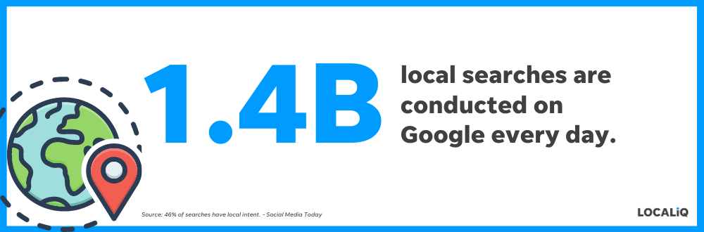 This stat shows how many local searches happen each day, which means listings are important for your local advertising.