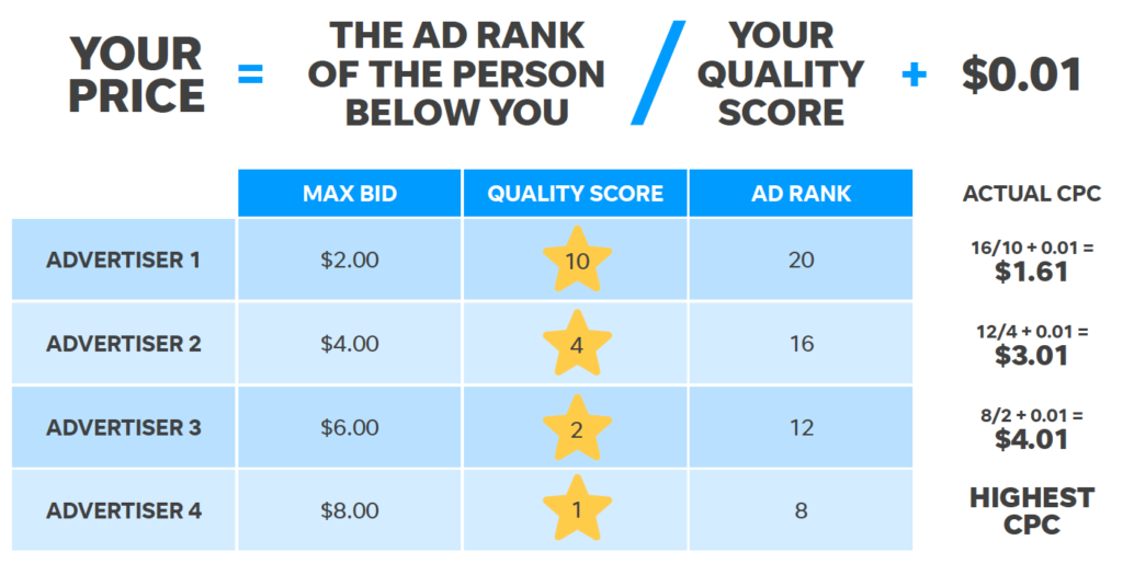 This shows how CPC would be calculated for advertisers measuring their ppc metrics.