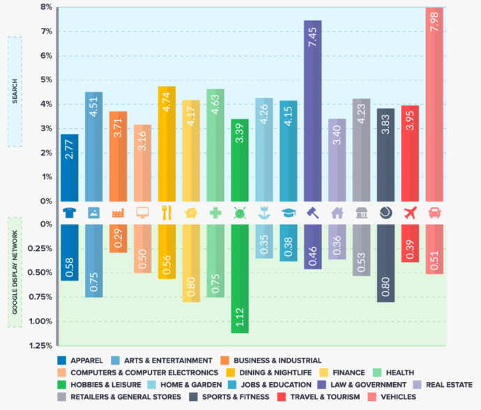 This chart shows the average conversion rate by industry in Google Ads.