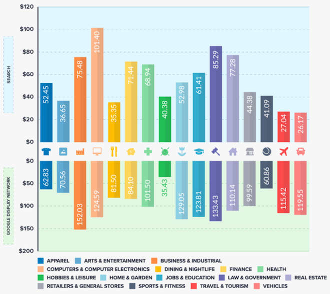 This chart from wordstream shows the average cost per conversion by industry in Google Ads, an important ppc metric to measure.