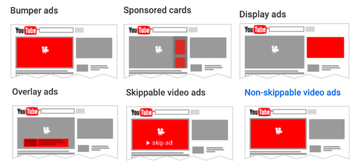 A list of the types of YouTube ads to choose from.