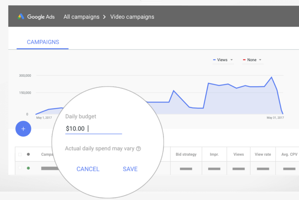Most businesses set a daily budget of $10 for their YouTube advertising cost.