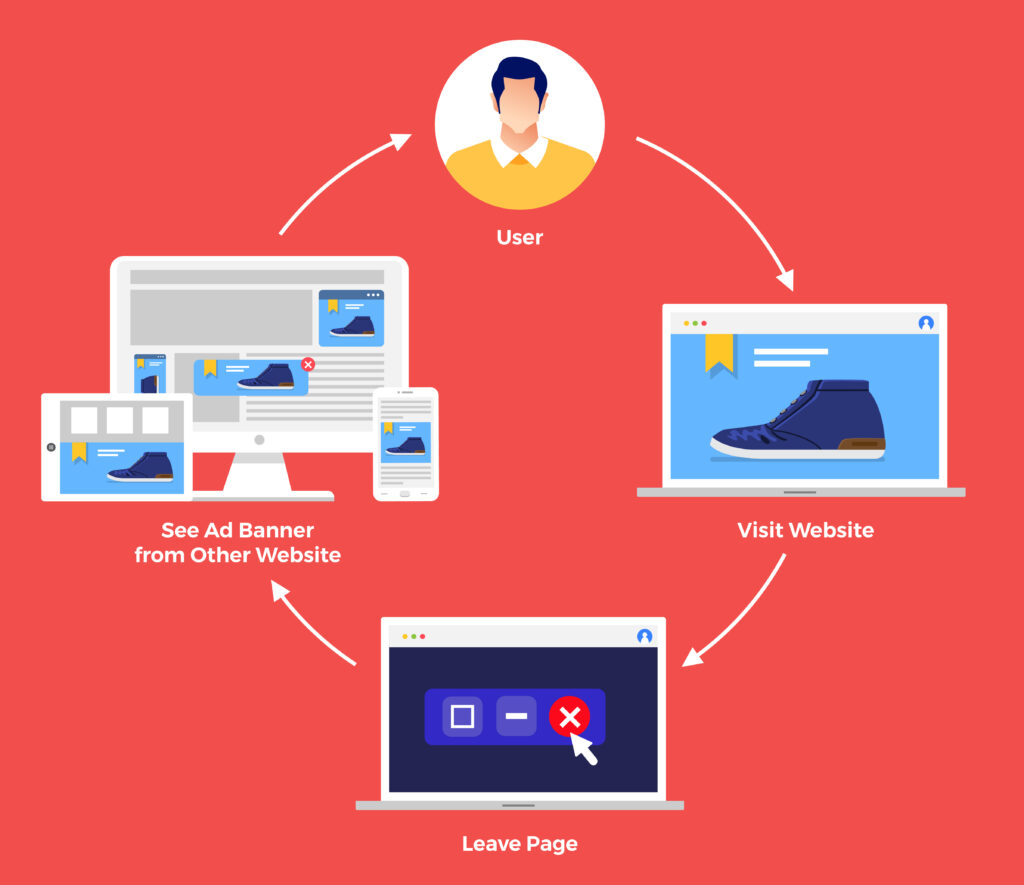 Marketing strategy for small businesses - Retargeting is a cost-effective marketing strategy that brings a user back to your site.