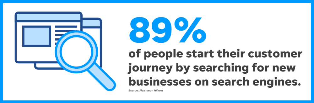 An overwhelming majority of people start their customer journey on search engines.