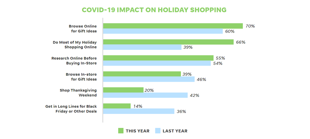 Make sure to incorporate data on how consumers are searching into your holiday marketing campaigns.