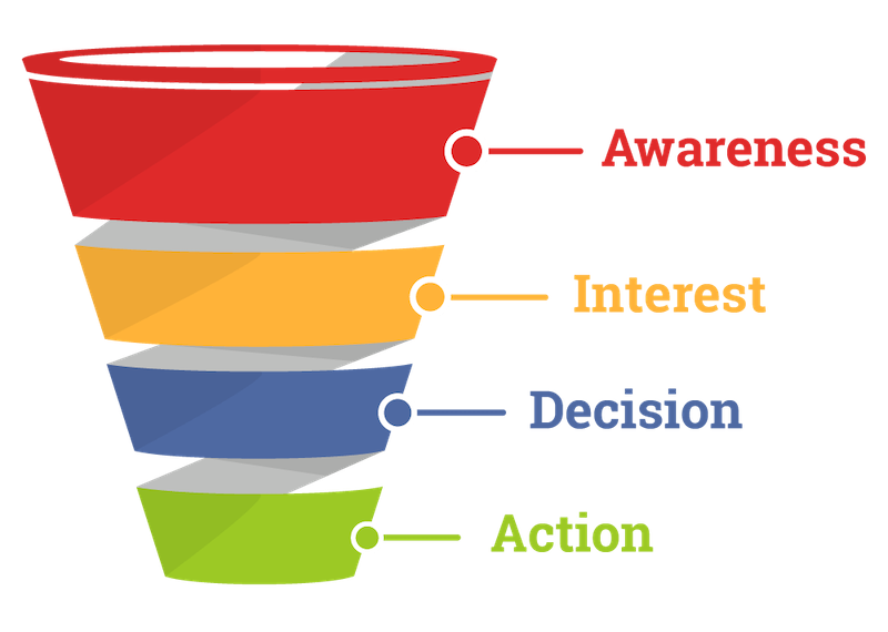 There are many different types of sales funnels, but the most basic includes four components: awareness, interest, decision, and action.