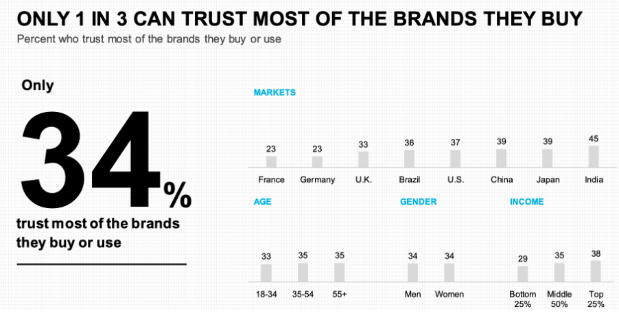 This chart shows that only 34% of consumers worldwide trust the brands they buy from.