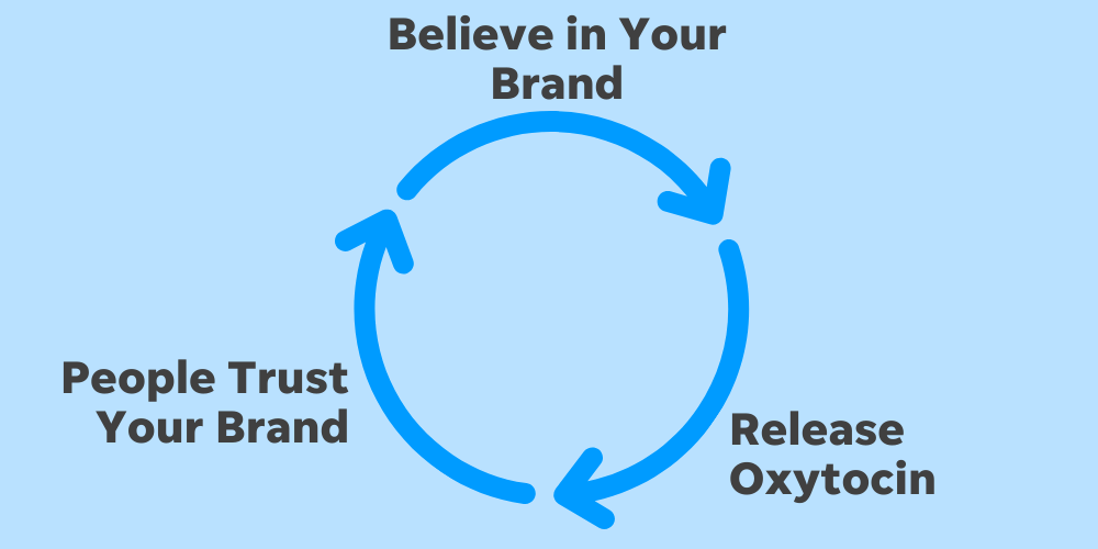 When you believe in your brand, it releases oxytocin which can make others believe in and trust your brand as well.
