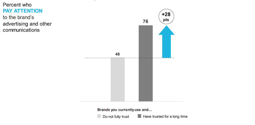 It's important to build trust with your audience because it makes them more apt to pay attention to your brand.