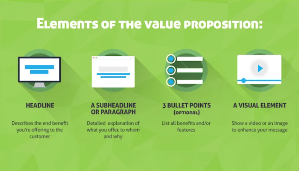 A value proposition is an important part of your website because it tells people who you are, what you do, and why they should work with you.