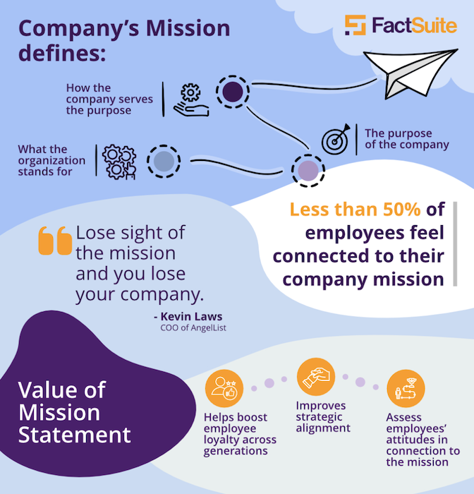 Your company mission statement can help you align your focus and streamline decisions.