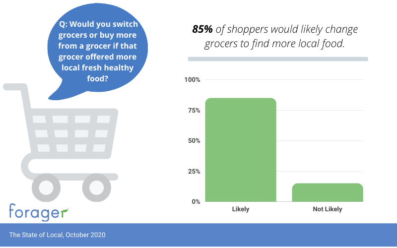 Consumers place such an emphasis on local food that many say they would switch to a new grocery store with a better selection.