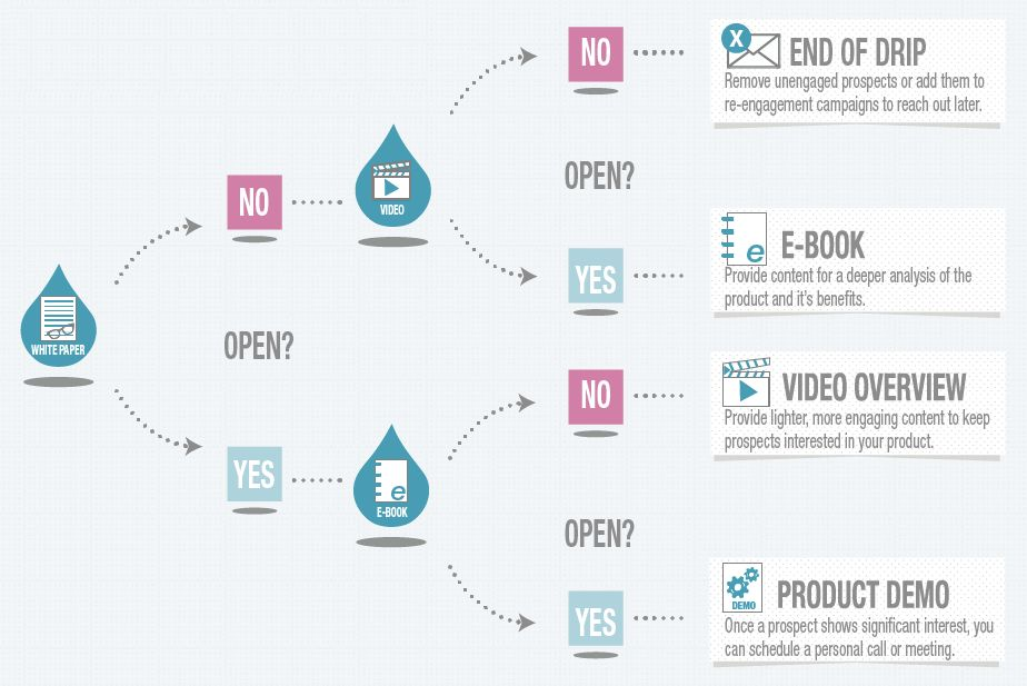 This illustrates a drip campaign, which is a powerful lead nurture tool through email marketing.