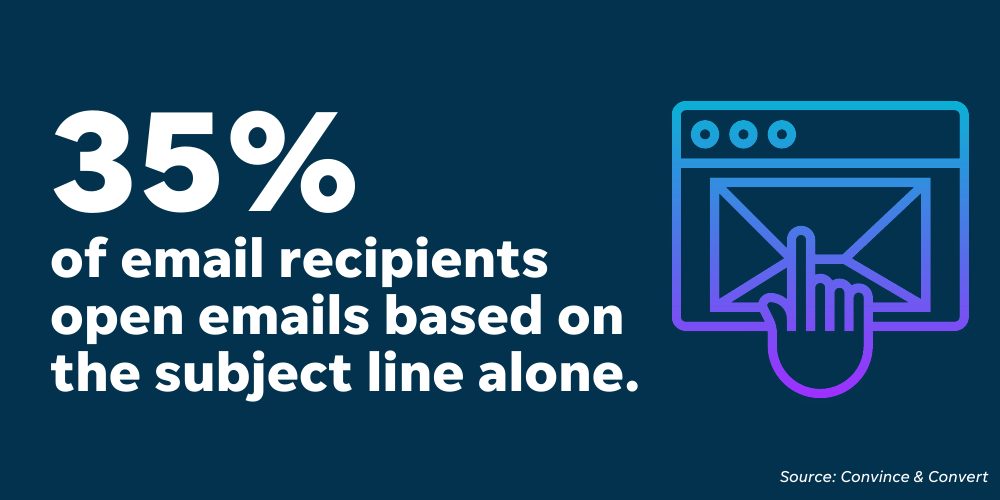 Thirty-five percent of people open emails based on the subject line alone, so your email subject lines for sales should be compelling enough to make prospects click.