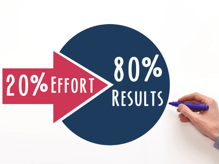 Finding your niche market helps you use less effort for more results, similar to the pareto principle.
