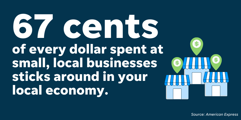 Supporting small businesses boosts your local economy, with American Express finding that 67 cents of every dollar spent stays local.