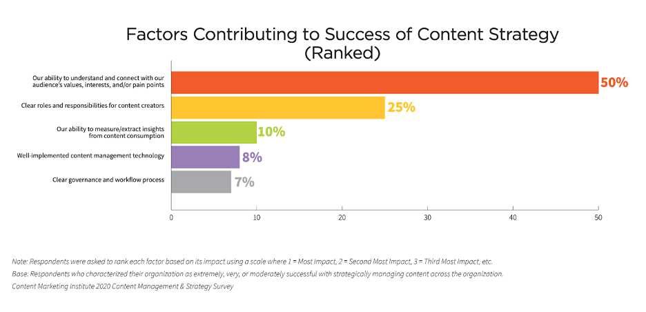 Benefits of content marketing - successful content marketing can help you educate your audience..