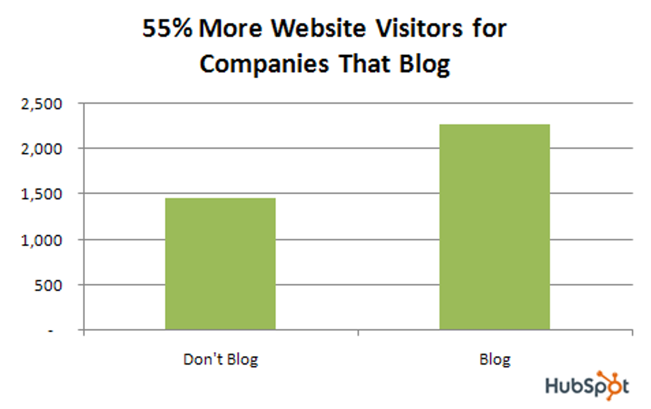 Benefits of content marketing - a HubSpot study found that companies who actively write and publish blog posts get 55% more visitors to their websites.