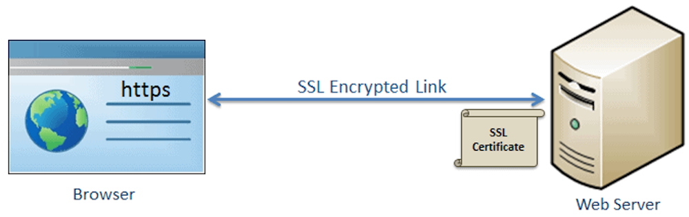 htp vs https ssl certificate