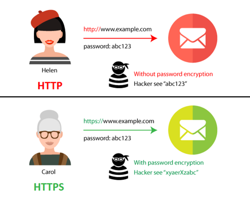 http vs https encryption