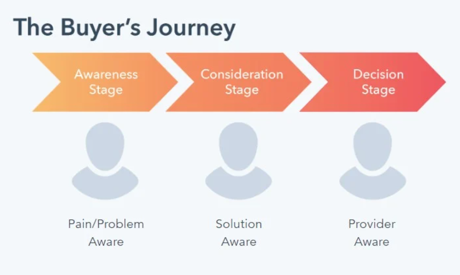 Case studies can help in the consideration stage of the buyers journey if you have the right marketing data.