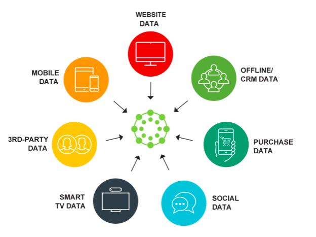 It's important to determine the right marketing data for your small business.